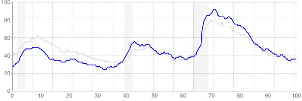 North Carolina monthly unemployment rate chart from 1990 to March 2018